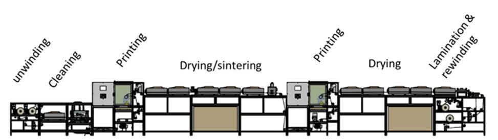 Versatile Coating Machine